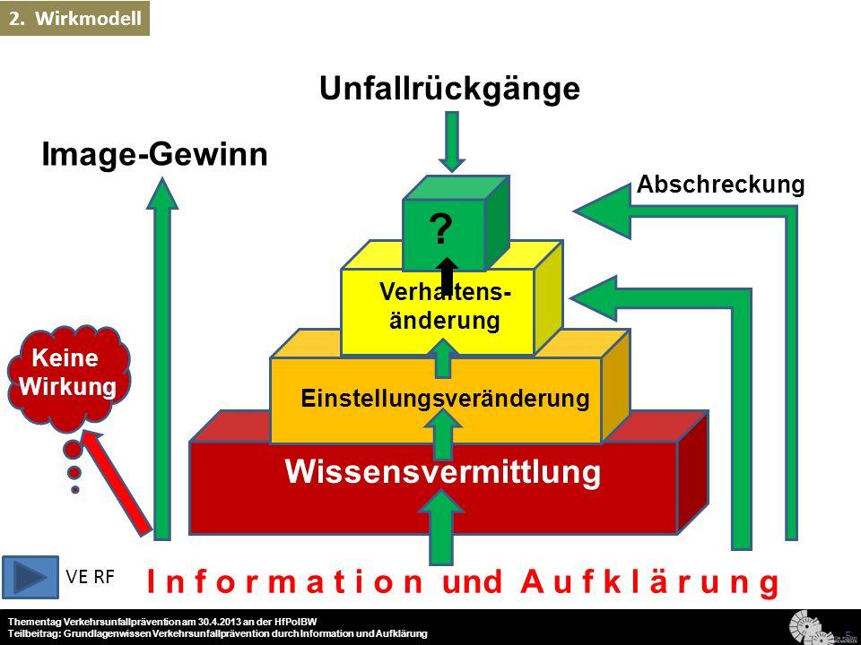 Thementag Verkehrsunfallprävention am 30.4.2013 an der HfPolBW Teilbeitrag: Grundlagenwissen Verkehrsunfallprävention durch Information und Aufklärung 6 2.