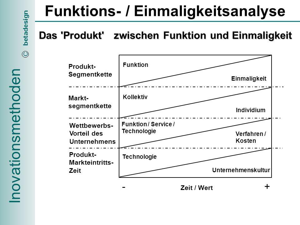 Inovationsmethoden betadesign C Produktgestaltung Das Produkt zwischen Funktionalität und Einmaligkeit Einmaligkeit Funktionalität Produkte * ** * * *