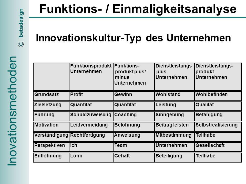 Inovationsmethoden betadesign C Funktions- / Einmaligkeitsanalyse Verschiedene Sichten auf die Innovation Produktebezogene Innovation Es stehen hier neben der eigentlichen technologischen Entwicklung des Produktes vor allem neue Anwendungsgebiete für das bestehende Produkt im Vordergrund.