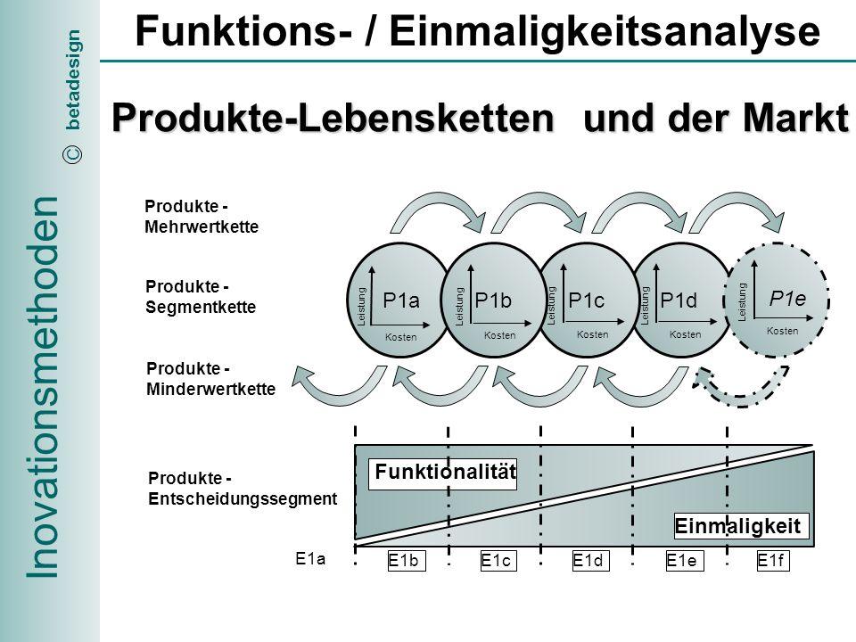 Inovationsmethoden betadesign C Funktions- / Einmaligkeitsanalyse Die klare Produkte-Positionierung innerhalb von Entscheidungs- Segmenten ermöglicht und erlaubt den vom Kunden gewünschten Konkurrenzvergleich / Erfolg durch Produkte-Feindifferenzierung Checkliste Funktions/ Einmaligkeits- Kriterien Funktionalität Einmaligkeit Festlegen der Funktions/Einmaligkeitskriterien für die gewählte Innovationkategorie mit anschliessender Produkte - Positionierung pro Entscheidungssegment E1bE1eE1dE1cE1f E1a Funktionalität Einmaligkeit Auswahl des Entscheidungssegmentes und festlegen der Funktions/Einmaligkeits- Kriterien für die Produkte- Feindifferenzierung pro Entscheidungs- Segment E1dbE1deE1ddE1dcE1df E1da Produkte- Differenzierung