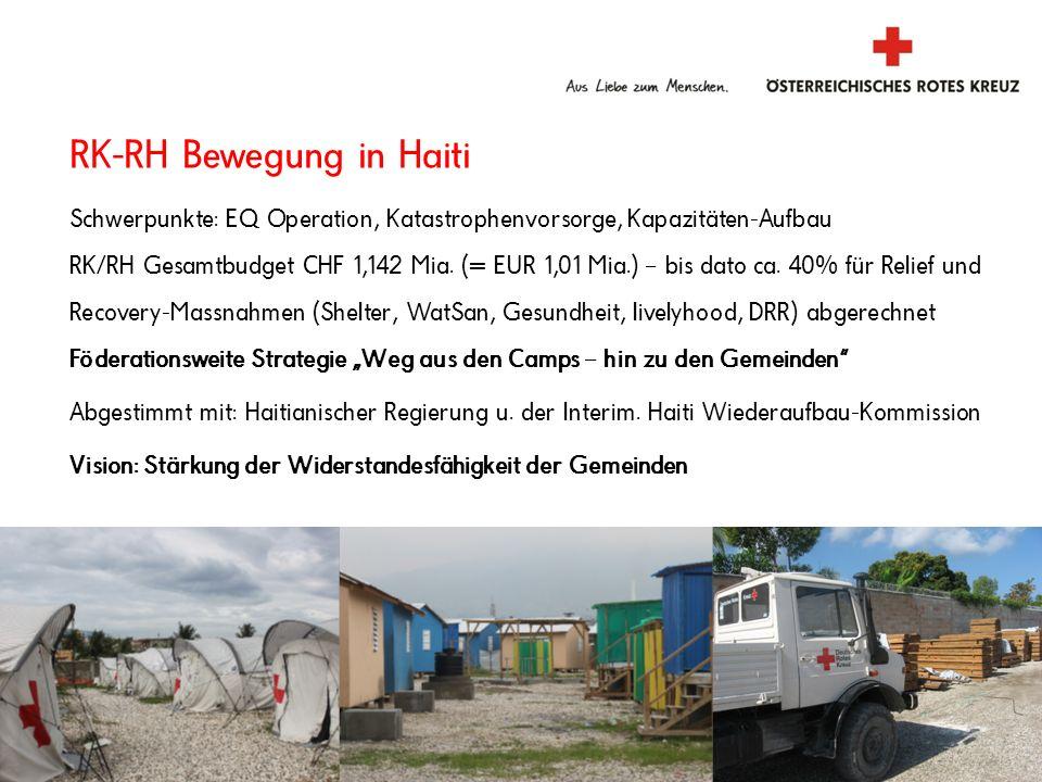 ÖRK Haiti-Hilfe in Zahlen Kat-Hilfe: ERU Mass Sanitation (MSM 20): 1.032.000 ÖRK Hilfslieferungen/finanz.