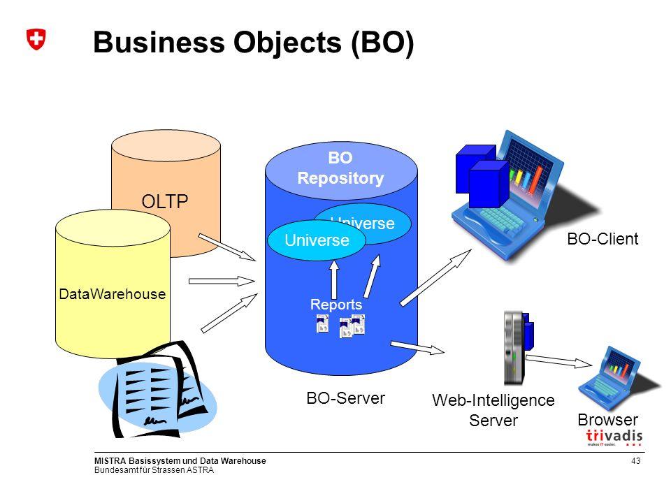 Bundesamt für Strassen ASTRA MISTRA Basissystem und Data Warehouse44 DWH – BO Benutzeroberfläche