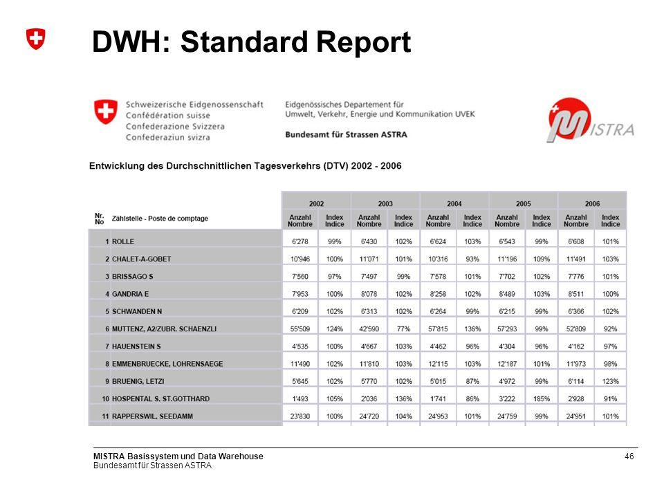 Bundesamt für Strassen ASTRA MISTRA Basissystem und Data Warehouse47 DWH – Standard Report