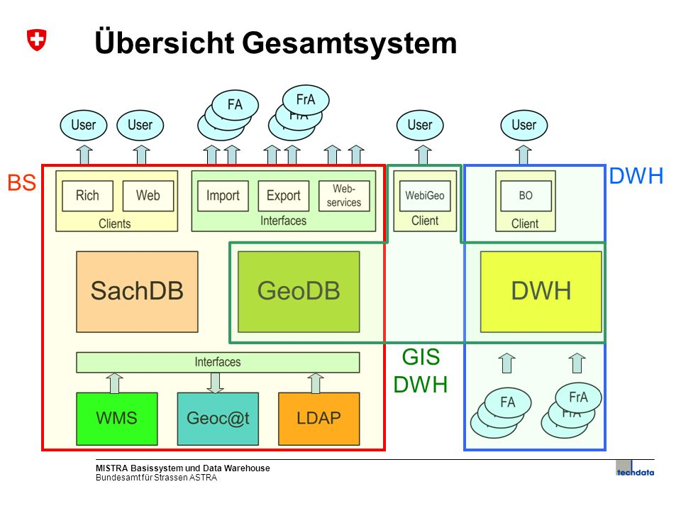 Bundesamt für Strassen ASTRA MISTRA Basissystem und Data Warehouse7 Startseite MISTRA