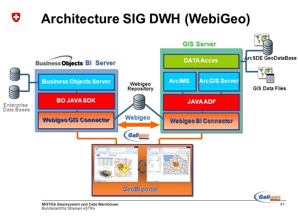 Bundesamt für Strassen ASTRA MISTRA Basissystem und Data Warehouse62 SIG-Data Warehouse: exemple