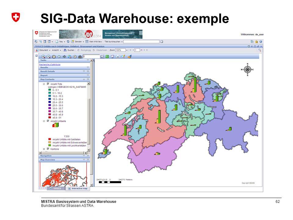 Bundesamt für Strassen ASTRA MISTRA Basissystem und Data Warehouse63 SIG-Data Warehouse: exemple
