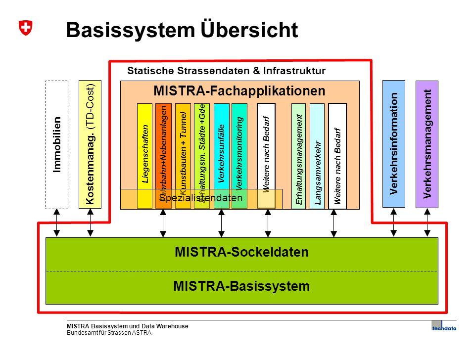 Bundesamt für Strassen ASTRA MISTRA Basissystem und Data Warehouse9 Basissystem - Funktionalität Strassenachsen bewirtschaften Fachnetze bewirtschaften Inventarobjekte bewirtschaftenGeneralistendaten zeigen
