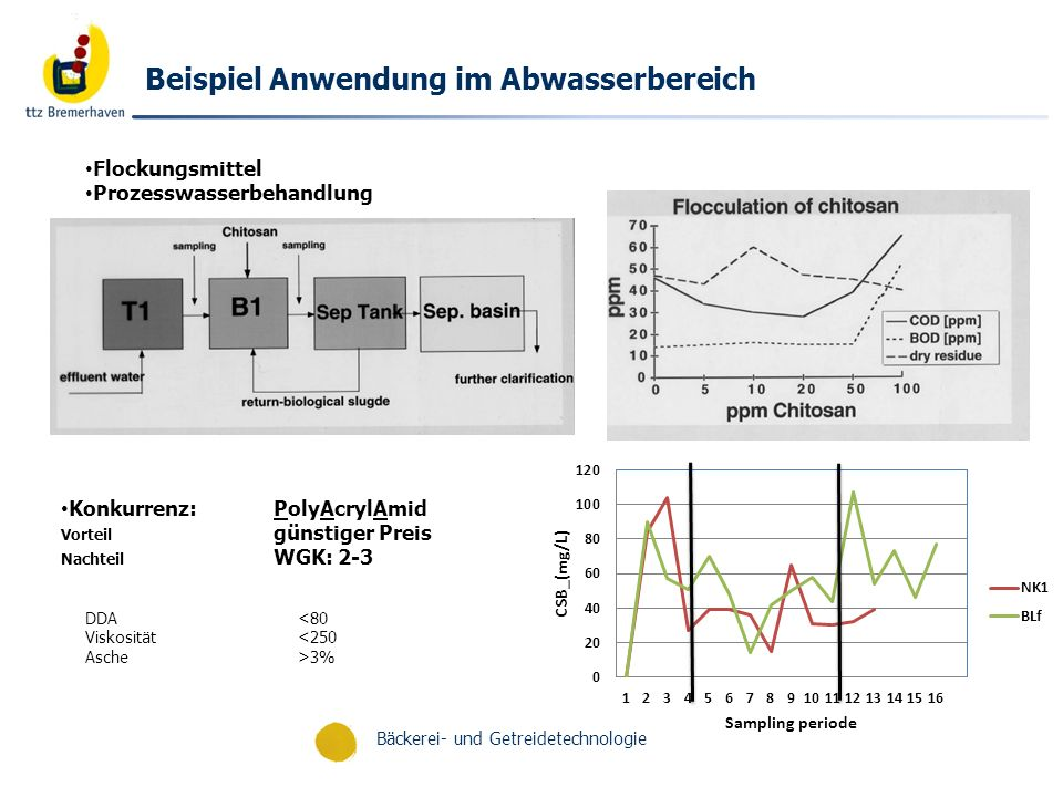 Bäckerei- und Getreidetechnologie Effect of chitosan on reduction of solid materials from food processing wastes Quelle: F.