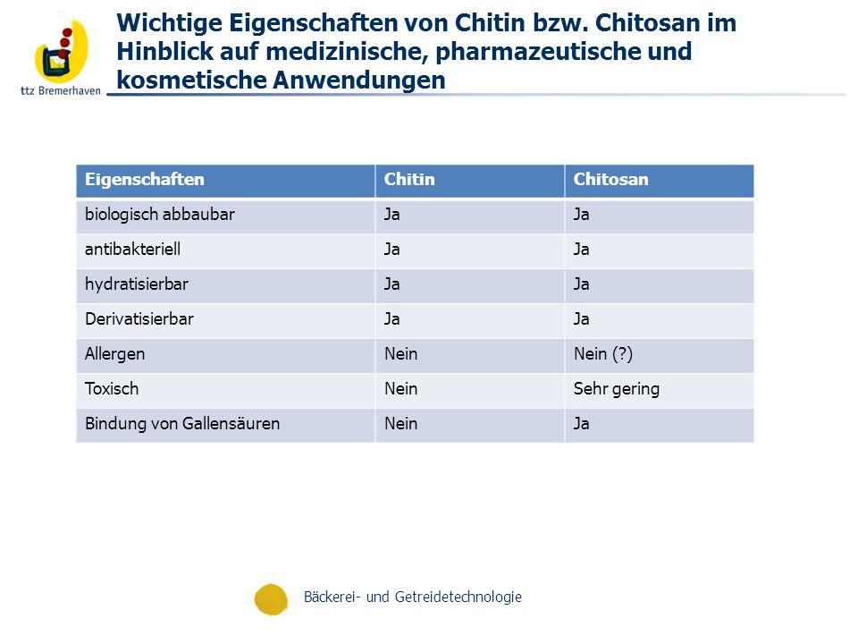 Bäckerei- und Getreidetechnologie Chitosan-Nutzung: Prozentuale Verteilung; Heras et al. 2009