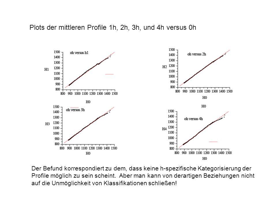 Plots der Standardabweichungen 1h, 2h, 3h, und 4h versus 0h
