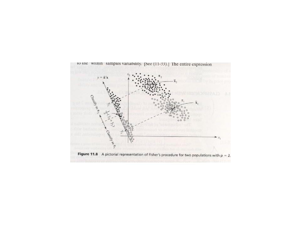 Umsetzung der Idee I Intuitive Einführung: Erinnerung an die Varianzanalyse: Die Gesamtvarianz der Daten wird in eine Varianzkomponente innerhalb der Gruppen und in eine Varianzkomponente zwischen den Gruppen aufgeteilt.