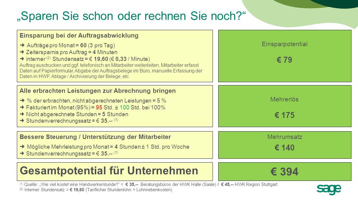 Zahlen: Elektro-Handwerker im Rhein-Main-Gebiet Einsparung bei der Auftragsabwicklung Aufträge pro Monat = 80 (4 pro Tag) Zeitersparnis pro Auftrag = 5 Minuten interner Stundensatz = 26,-- ( 0,43 / Minute) Auftrag ausdrucken und ggf.