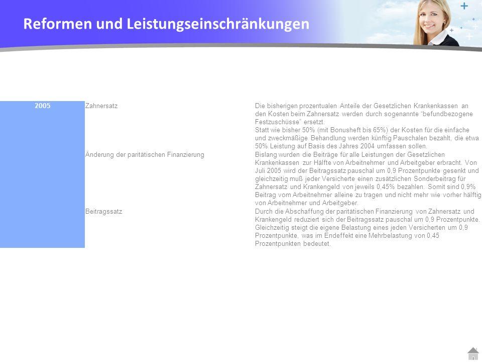 YOUR LOGO 2004 GKV-Moderni- sierungsgesetz Beitrag für RentnerPflichtversicherte Rentner in der Krankenversicherung der Rentner KVdR bezahlen auf Betriebsrenten den vollen Beitragssatz für Kranken- und Pflegeversicherungen.