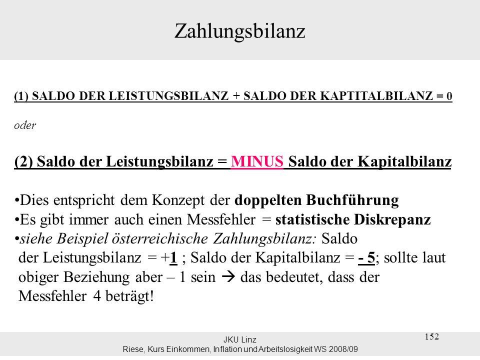 JKU Linz Riese, Kurs Einkommen, Inflation und Arbeitslosigkeit WS 2008/09 153 Zahlungsbilanz Circular-flow Diagramm