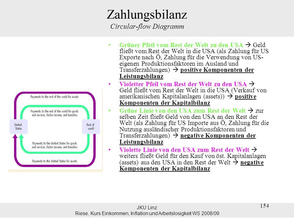 JKU Linz Riese, Kurs Einkommen, Inflation und Arbeitslosigkeit WS 2008/09 155 Zahlungsbilanz Circular-flow Diagramm Circular-flow Diagramm: Der Zahlungsfluss in eine Box und der Zahlungsfluss aus einer Box sind gleich.
