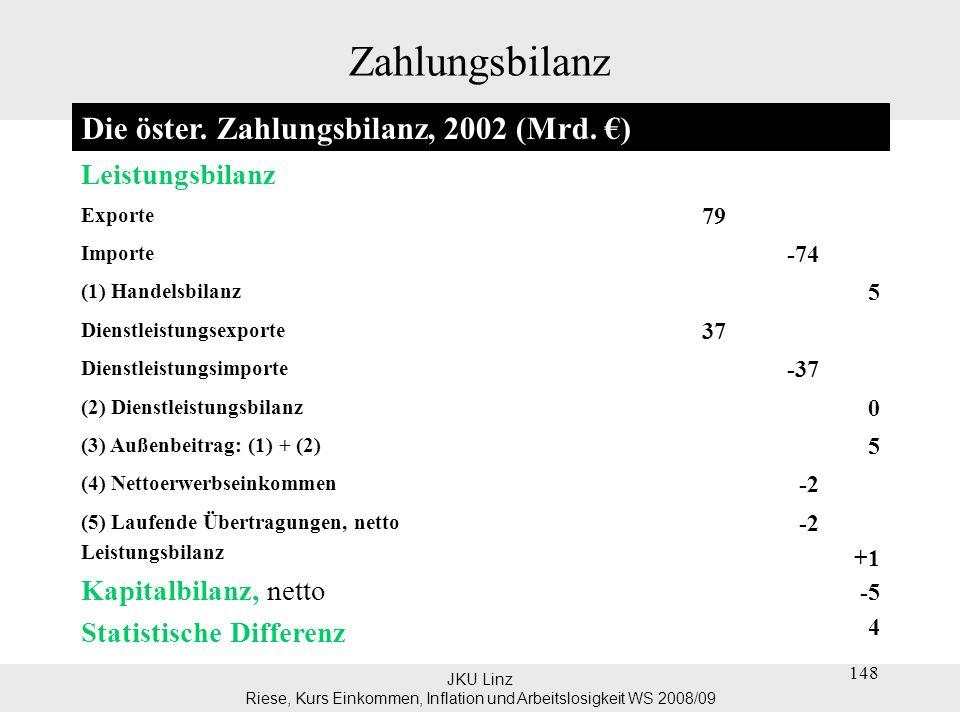 JKU Linz Riese, Kurs Einkommen, Inflation und Arbeitslosigkeit WS 2008/09 149 Zahlungsbilanz Im Bereich der Güterexporte und –importe verzeichnete Ö im Jahr 2002 einen Überschuss (IM < EX) Dienstleistungsexporte = Dienstleistungsimporte ausgeglichen.