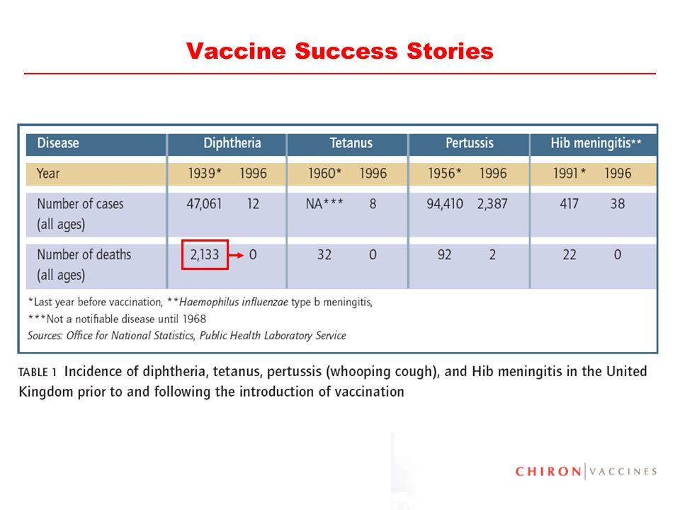 45 Vaccine Success Stories
