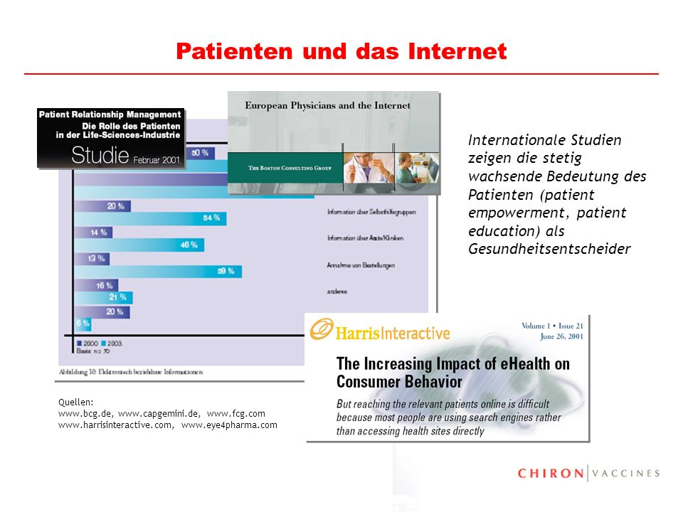 9 23% der EU-Bürger nutzen das Internet zur Info- Quelle für Gesundheits- information 41% der EU-Bürger halten das Internet für eine valide Quelle für Gesundheitsinformation Quelle: Eurobarometer 58.0, March 2003, 16.067 EU citizens Patienten und das Internet