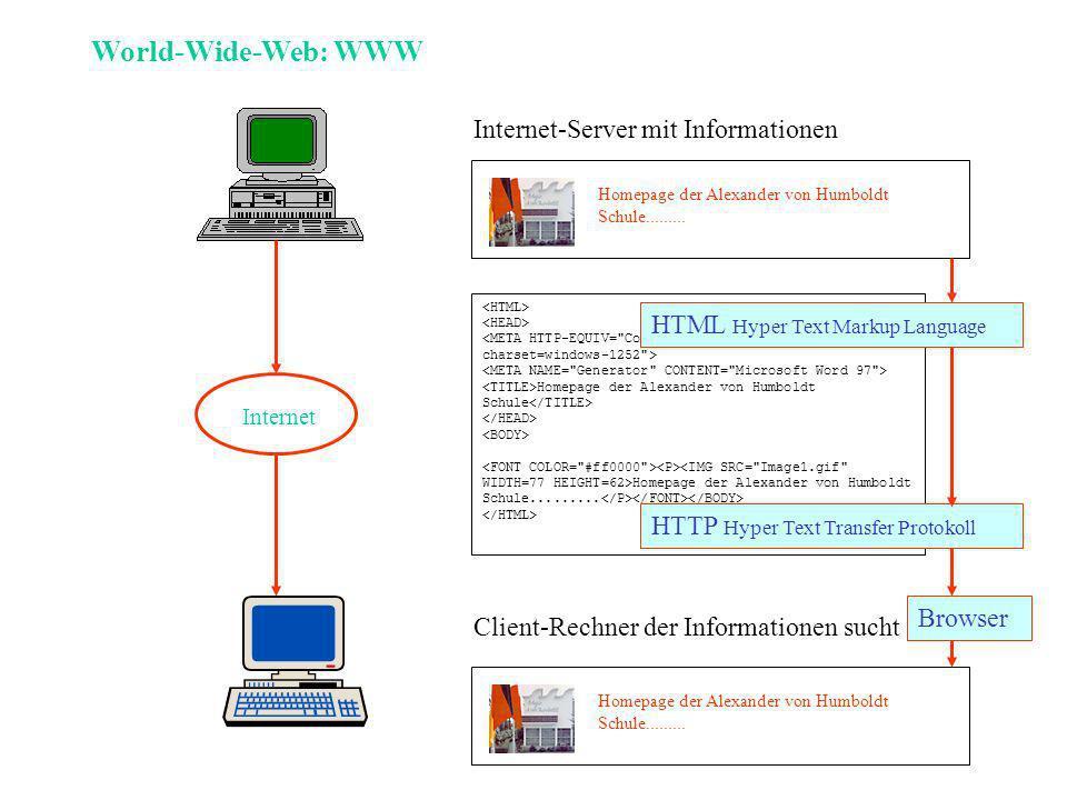 World-Wide-Web: WWW Internet-Server mit Informationen Client-Rechner der Informationen sucht Internet Homepage der Alexander von Humboldt Schule.........