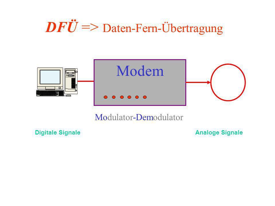 Modulator-Demodulator Modem Digitale SignaleAnaloge Signale