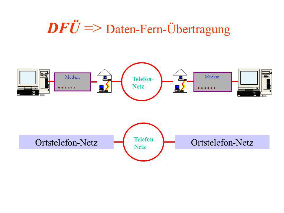 Modem Telefon- Netz Ortstelefon-Netz Telefon- Netz