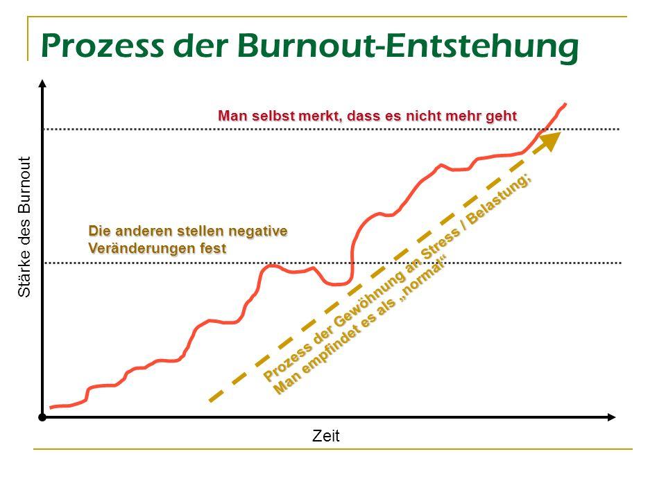Ungünstige Effekte Günstige Effekte Modell der Burnout-Entstehung Hohe Motivation - Arbeit ist bedeutsamer Teil des Lebens Ungünstige Arbeitssituation Stress Bewältigungs- strategie erfolgreich nicht erfolgreich Burnout Erfüllung bei der Arbeit Mehr Bewältigungs- ressourcen Ausbluten der Bewältigungs- ressourcen (aus Schaufeli & Enzmann, 1998)