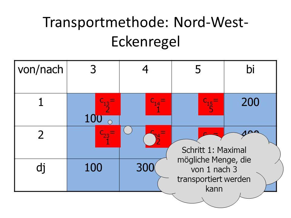 Transportmethode: Nord-West- Eckenregel von/nach345bi 1 100 200 2400 dj100300200600=600 c 13 =2c 14 =1c 15 =5 c 23 =1c 24 =2 c 25 =3 Empfangsknoten 3 ist befriedigt