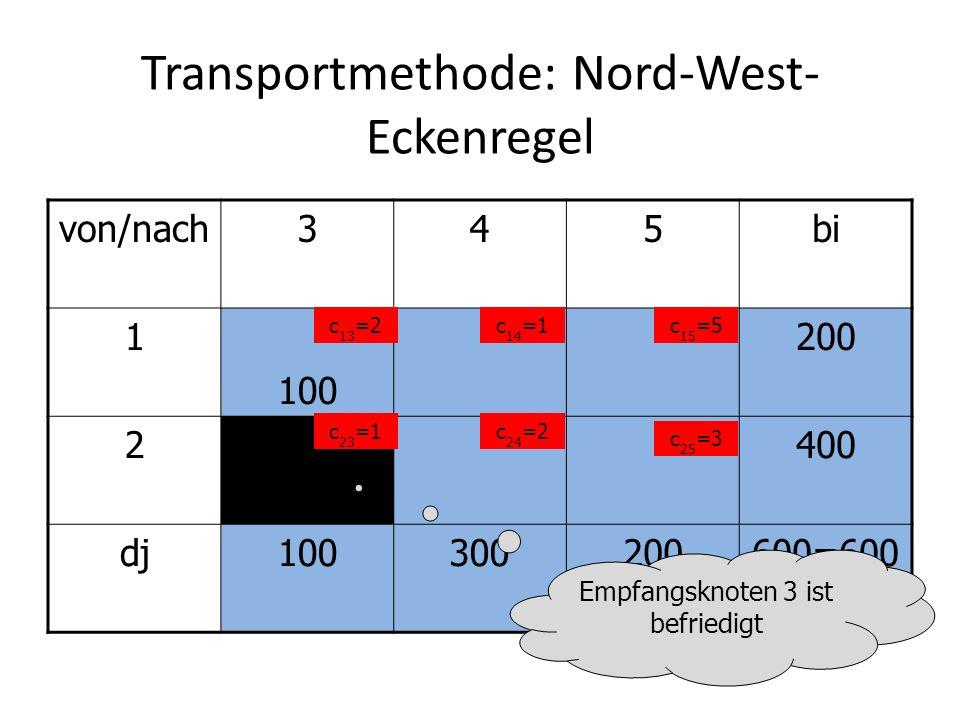 Transportmethode: Nord-West- Eckenregel von/nach345bi 1 100 200 2400 dj100300200600=600 c 13 =2c 14 =1c 15 =5 c 23 =1c 24 =2 c 25 =3 Zeile fertig machen: maximal 100 noch versendbar