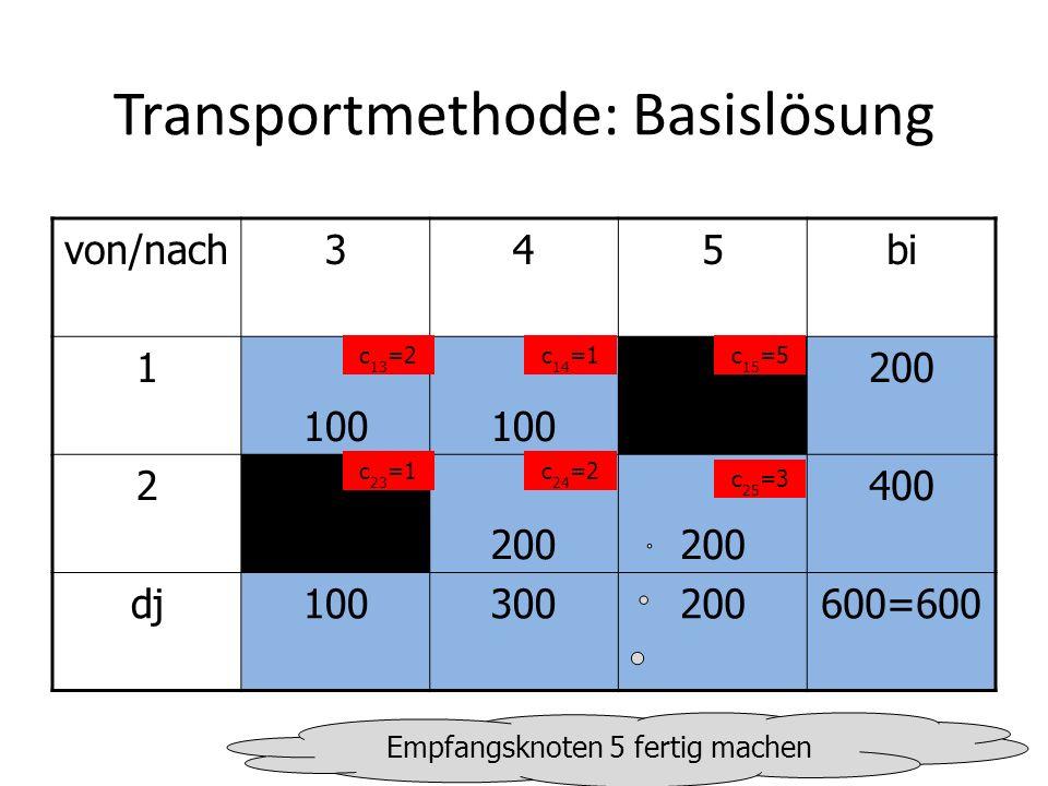 Transportmethode: Optimierung von/nach345bi 1 100 200 2 400 dj100300200600=600 c 13 =2c 14 =1c 15 =5 c 23 =1c 24 =2 c 25 =3 Einsparung im Rundlauf: -2+1-2+1=-2, d.h.