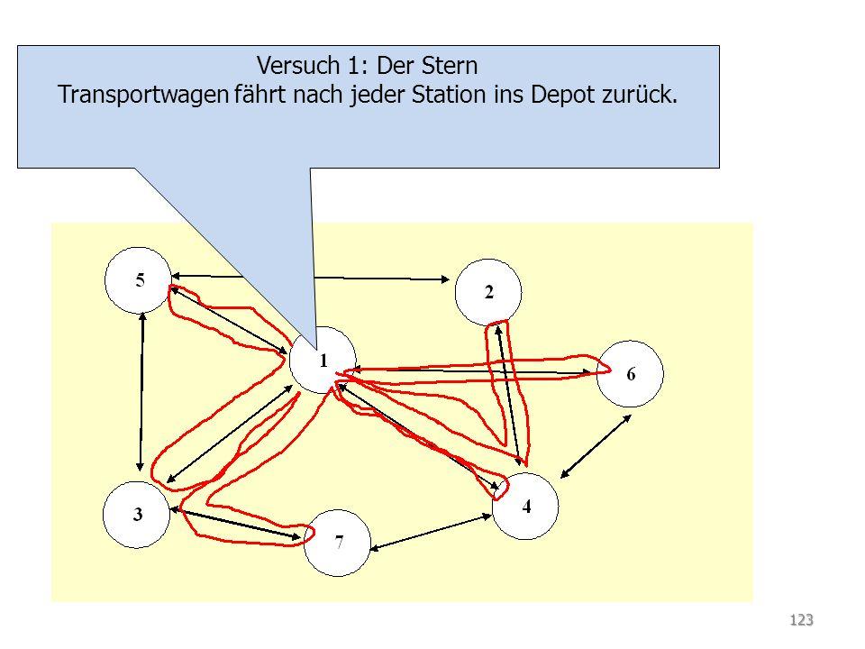 TSP Versuch 2: Savings-Algorithmus Transportwagen fährt eine benachbarte Klinik an, wenn damit der Gesamtweg kleiner wird.