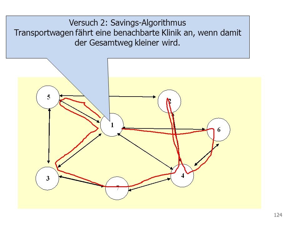 TSP Versuch 3: Savings-Algorithmus Transportwagen versucht, Rückfahrten zu vermeiden, er sucht maximales Saving 125