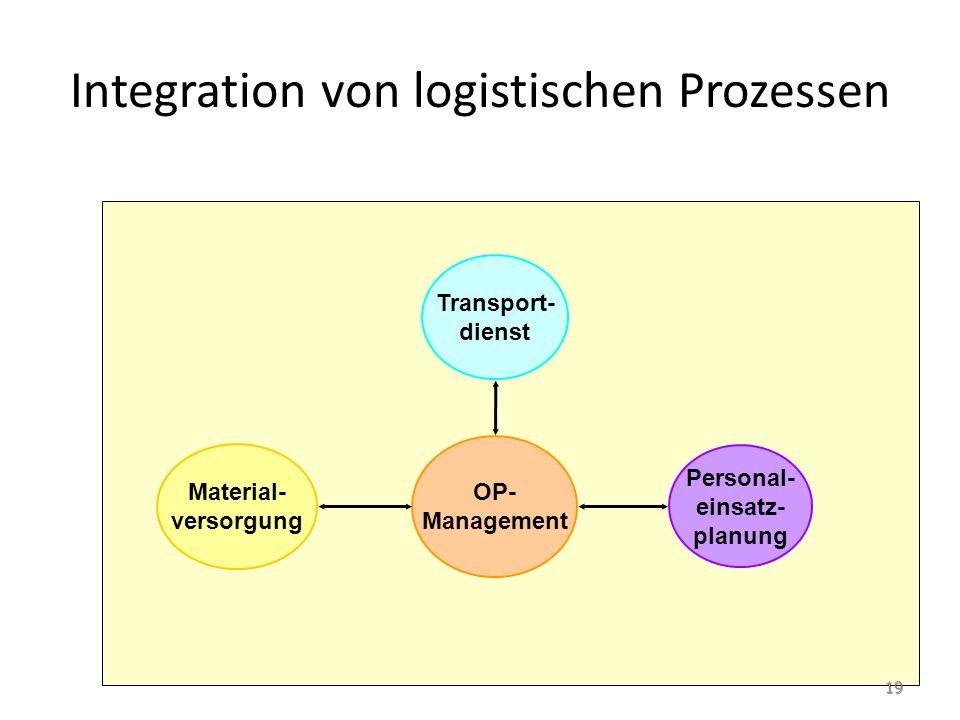 wenn … nicht funktioniert … OP- Management Personal- einsatz- planung Transport- dienst Material- versorgung Stillstands- und Wartezeiten im OP 20