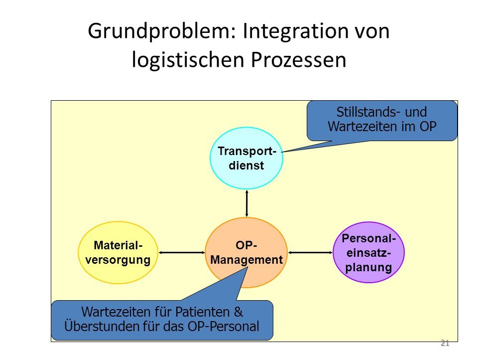 Grundproblem: Integration von logistischen Prozessen OP- Management Personal- einsatz- planung Transport- dienst Material- versorgung Stillstands- und Wartezeiten im OP Wartezeiten für Patienten & Überstunden für das OP-Personal 22