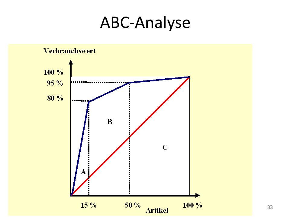 Beispiel ProduktMenge/JahrPreis/Stück [Euro] XA10.0000,01 XB5.0000,03 XC12.0000,02 XD2.0000,03 XE3.0000,50 XF1.00012,-- XG5008,-- XH20.0000,15 XI3.0002,-- XJ2.0001,-- XK3.0000,15 XL15.0000,01 XM2007,-- XN40012,-- XO5.0002,-- XP2.0003,-- : Ein Krankenhaus kauft regelmäßig folgende Produkte: Aufgabe: Auf welche Produkte sollte sich ein Kostenmanager spezialisieren.