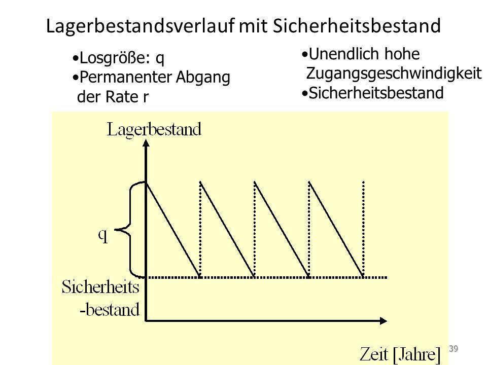 Lagerbestandsverlauf mit Fehlmengen Unendlich hohe Zugangsgeschwindigkeit Fehlmengen zugelassen Losgröße: q Permanenter Abgang der Rate r 40
