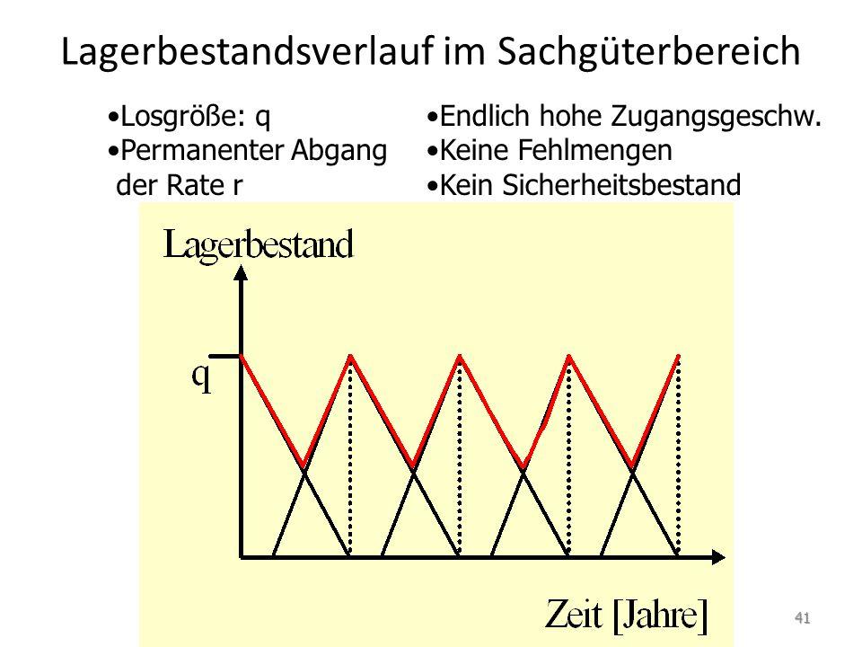 Klassischer Lagerbestandsverlauf mit stochastischer Abgangsrate Keine Fehlmengen Kein Sicherheitsbestand Losgröße: q Abgang mit zufallsbedingter Rate r Unendlich hohe Zugangsgeschw.