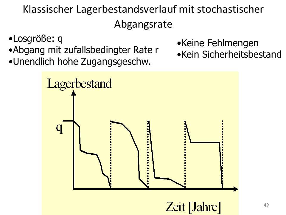 Modell von Harris und Andler Ziel: Ermittlung der optimalen Losgröße (Economic Ordering Quantity, EOQ) für das klassische Losgrößenmodell Modellannahmen: – Deterministisches, kontinuierliches Modell – Durchgehende Bestandsüberprüfung – Ein Produkt – Ein Lager – Fixe Bestellmengen – Keine Fehlmengen erlaubt – Wiederbeschaffungszeit = 0 – Bestände werden ohne Verzug sofort wieder aufgefüllt 43
