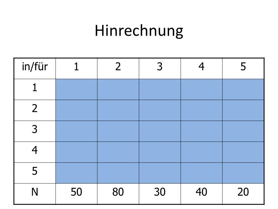 Hinrechnung in/für12345 1100 2 3 4 5 N5080304020 Wenn in Periode 1 für Periode 1 bestellt wird (50 Stück), fallen Bestellkosten von 100 Euro an, jedoch keine Lagerkosten
