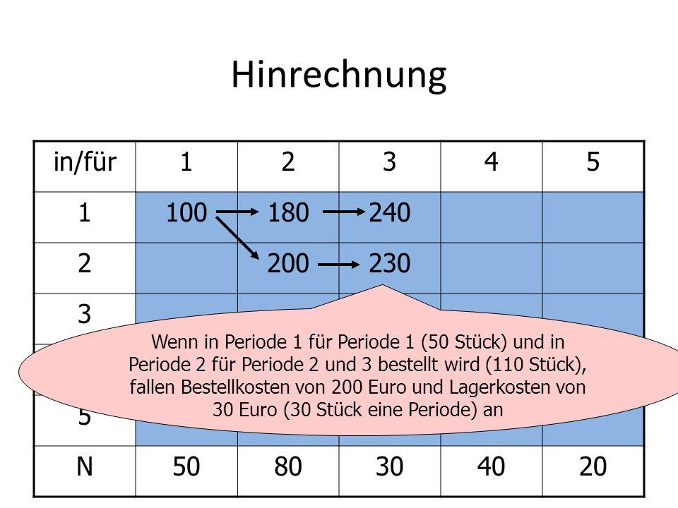 Hinrechnung in/für12345 1100180240 2200230 3280 4 5 N5080304020 Es wäre unlogisch, in Periode 1,2,3 zu bestellen.