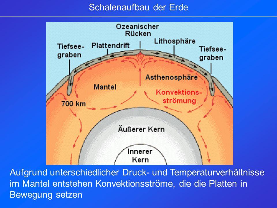 Transformationszonen (Platten gleiten horizontal aneinander vorbei) Je nachdem in welche Richtung die Konvektionsströme Fließen, entstehen 3 Arten von Plattengrenzen.
