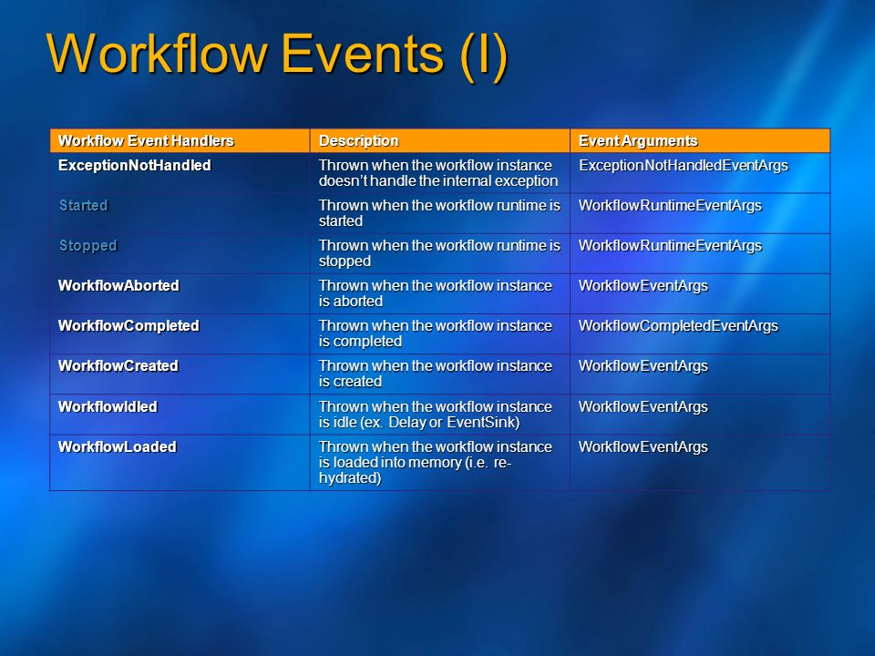 Workflow Events (II) Workflow Event Handlers Description Event Arguments WorkflowPersisted Thrown when the workflow instance is persisted WorkflowEventArgs WorkflowResumed Thrown when the workflow instance is resumed after being suspended.