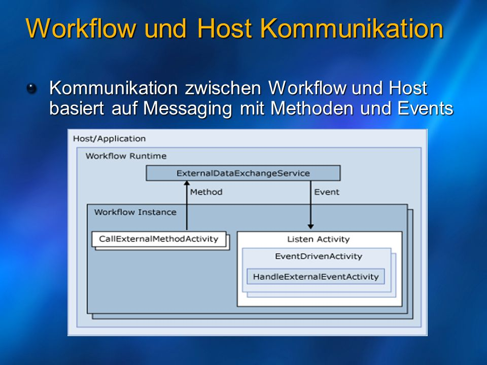 Workflow und Host Kommunikation (II) [ExternalDataExchange] public interface IApprovalService { void ManualApproval(int amount); event EventHandler ApprovedProposal; event EventHandler RejectedProposal; } //ExternalDataExchangeService in der Runtime registrieren WorkflowRuntime workflowRuntime = new WorkflowRuntime() ExternalDataExchangeService externalService = new ExternalDataExchangeService(); workflowRuntime.AddService(externalService); externalService.AddService(new ApprovalService()); class ApprovalService : IApprovalService {}
