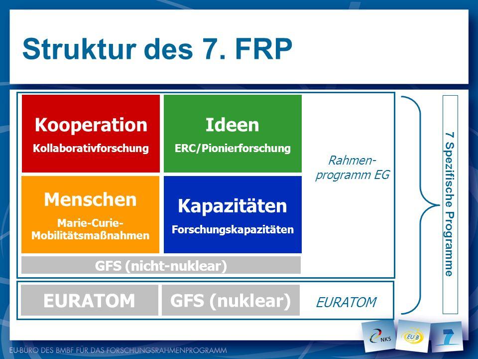 Budget ca. 54 Mrd. Laufzeit 2007 - 2013
