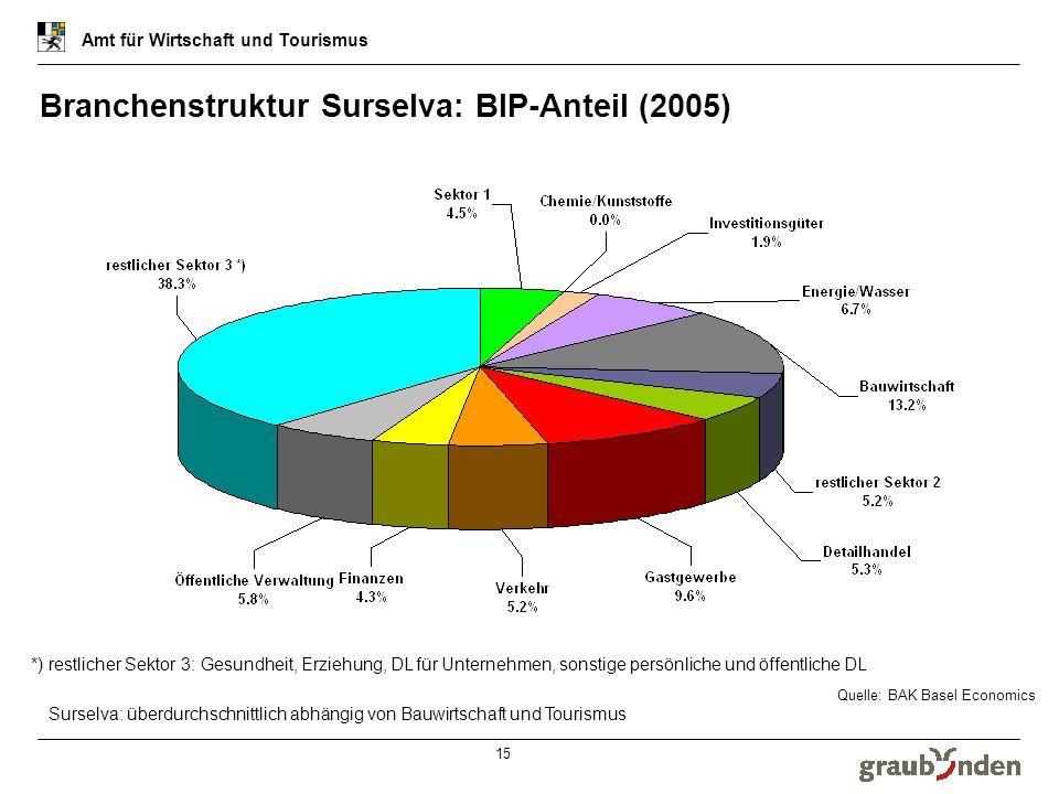 Amt für Wirtschaft und Tourismus 16 BIP-Entwicklung 1990 – 2005 in den einzelnen Regionen (1/2) Amt für Wirtschaft und Tourismus Regionen mit einer positiven Entwicklung, indexiert 1990 = 100% Quelle: BAK Basel, BFS Industrie- und DL-Zentren im Bündner Rheintal und Prättigau entwickeln sich gut.