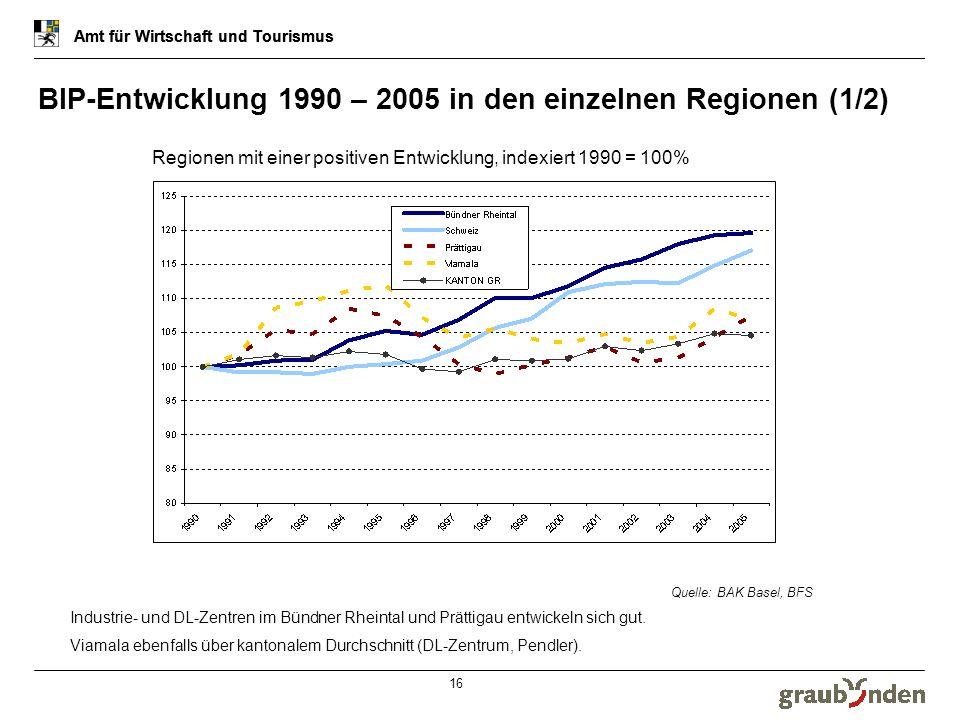 Amt für Wirtschaft und Tourismus 17 BIP-Entwicklung 1990 – 2005 in den einzelnen Regionen (2/2) Amt für Wirtschaft und Tourismus Regionen mit stagnierender oder negativen Entwicklung, indexiert 1990 = 100% Quelle: BAK Basel, BFS Stagnation in den Südtälern, der Surselva und im Oberengadin.