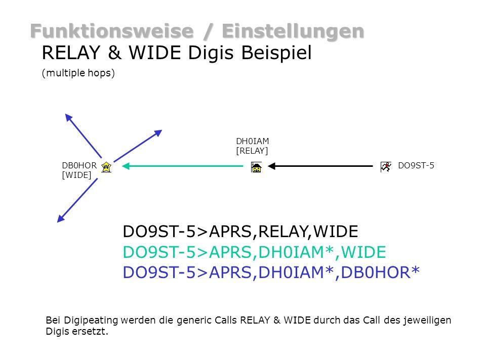 Funktionsweise / Einstellungen WIDE Digi – WIDEm-n Anstelle von APRS,WIDE,WIDE,WIDE,...