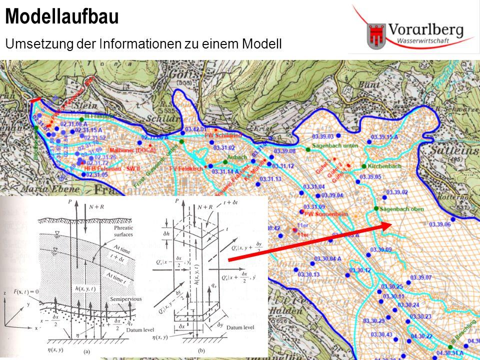 Vorteil: Wasserbilanz wird eingehalten Elemente der Wasserbilanz sind zu quantifizieren Hydrologische Kenntnisse sind notwendig Grundwassermodell Walgau Modellierung Projektspräsentation Bregenz – 17.05.2010Grundwassermodell Walgau Nachteil: Quantifizierung ist aufwendig Hydrologische Daten sind erforderlich