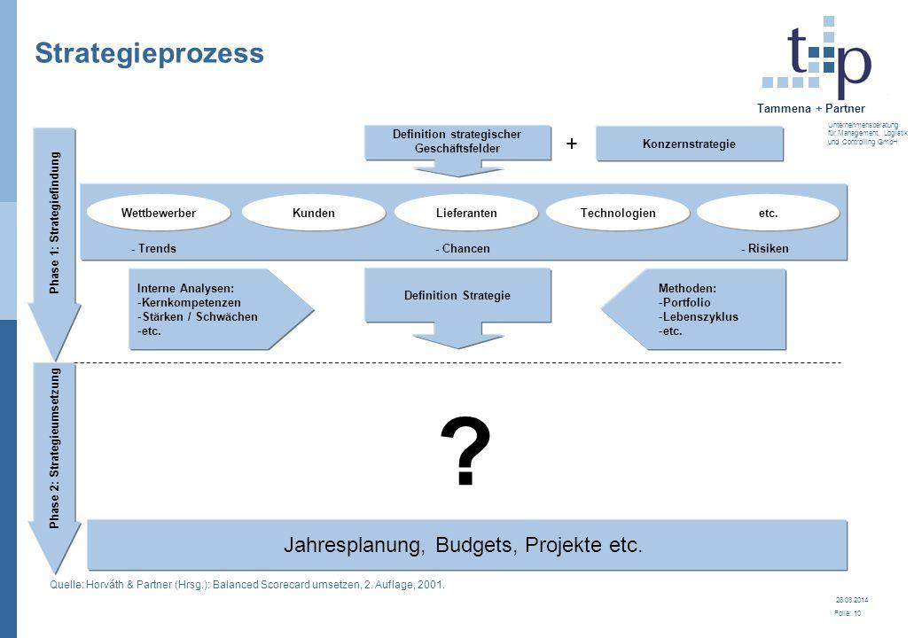 28.03.2014 Folie: 11 Tammena + Partner Unternehmensberatung für Management, Logistik und Controlling GmbH Strategiebeispiele: 1.