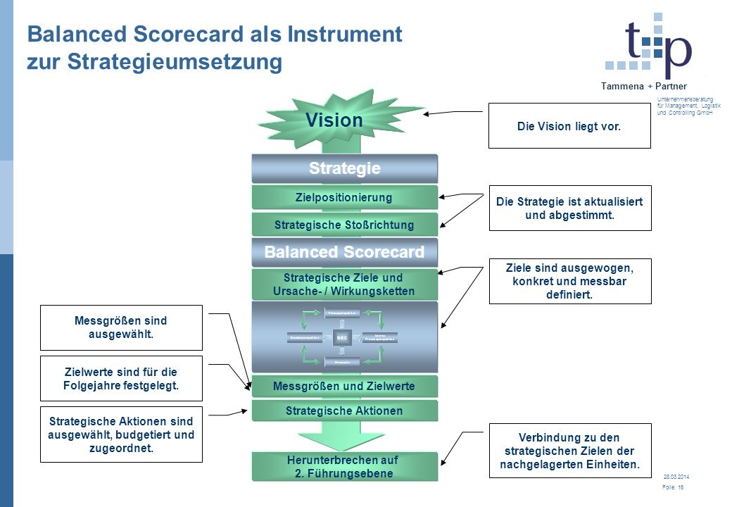 28.03.2014 Folie: 17 Tammena + Partner Unternehmensberatung für Management, Logistik und Controlling GmbH If you can´t measure it, you can´t manage it What gets measured, gets attention.