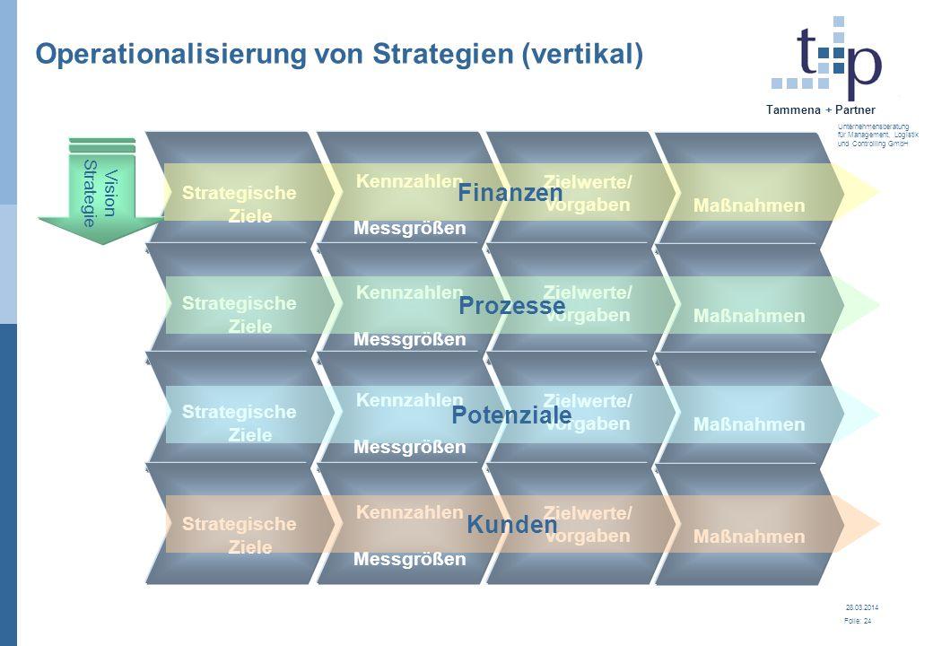 28.03.2014 Folie: 25 Tammena + Partner Unternehmensberatung für Management, Logistik und Controlling GmbH Die Balanced Scorecard bedeutet...